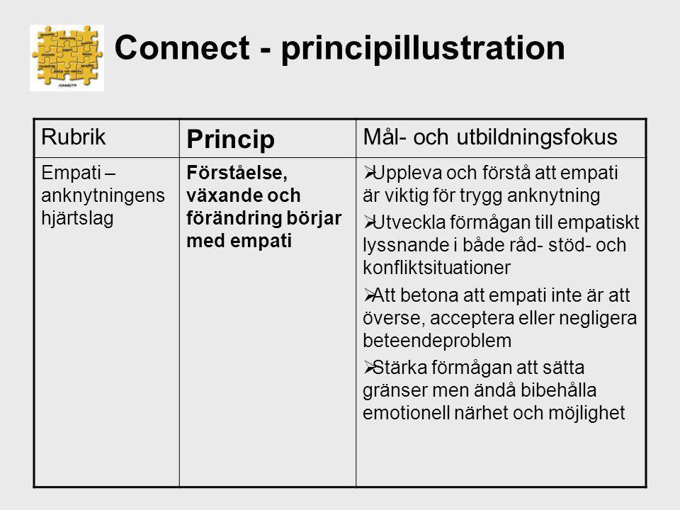 Connect - principillustration Rubrik Princip Mål- och utbildningsfokus Empati – anknytningens hjärtslag Förståelse, växande och förändring börjar med