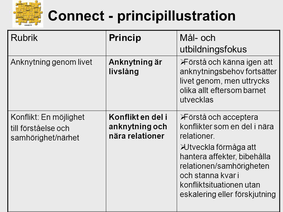 Connect - principillustration RubrikPrincipMål- och utbildningsfokus Anknytning genom livetAnknytning är livslång  Förstå och känna igen att anknytni