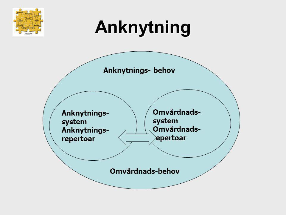Anknytning Anknytnings- behov Anknytnings- system Anknytnings- repertoar Omvårdnads- system Omvårdnads- repertoar Omvårdnads-behov