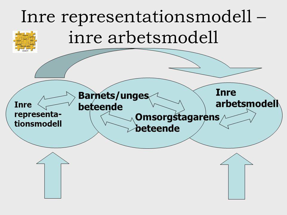 Inre representationsmodell – inre arbetsmodell Barnets/unges beteende Omsorgstagarens beteende Inre representa- tionsmodell Inre arbetsmodell