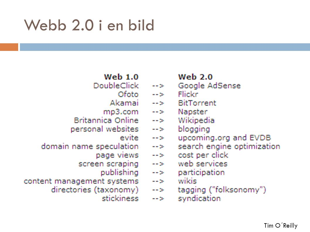 Webb 2.0 i en bild Tim O´Reilly