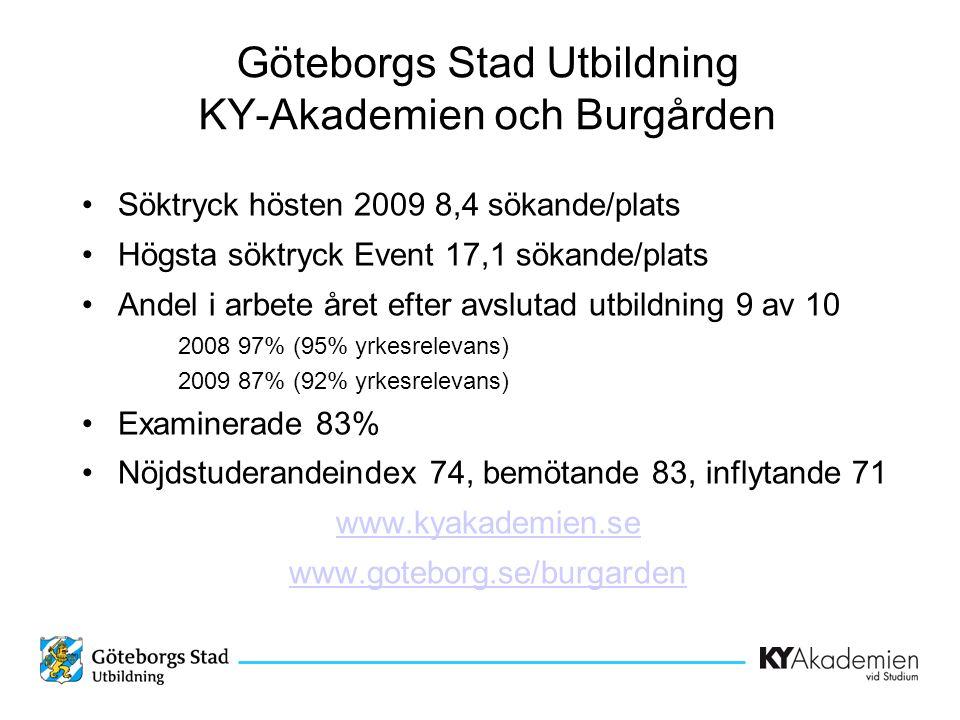 Göteborgs Stad Utbildning KY-Akademien och Burgården •Söktryck hösten 2009 8,4 sökande/plats •Högsta söktryck Event 17,1 sökande/plats •Andel i arbete året efter avslutad utbildning 9 av 10 2008 97% (95% yrkesrelevans) 2009 87% (92% yrkesrelevans) •Examinerade 83% •Nöjdstuderandeindex 74, bemötande 83, inflytande 71 www.kyakademien.se www.goteborg.se/burgarden