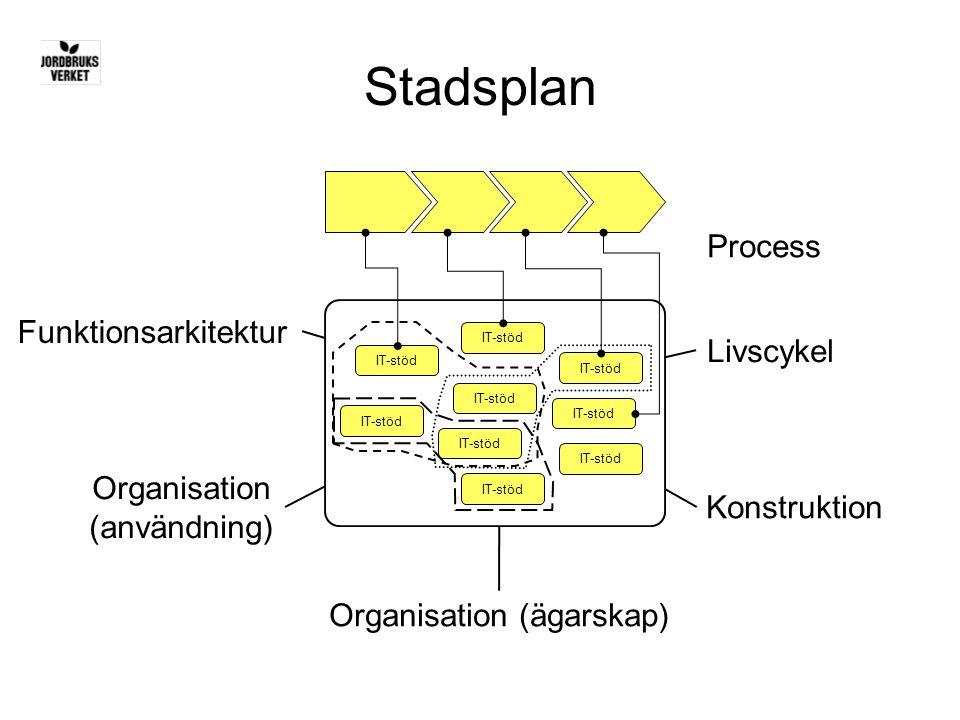 Stadsplan Funktionsarkitektur Organisation (ägarskap) Konstruktion Livscykel Organisation (användning) IT-stöd Process