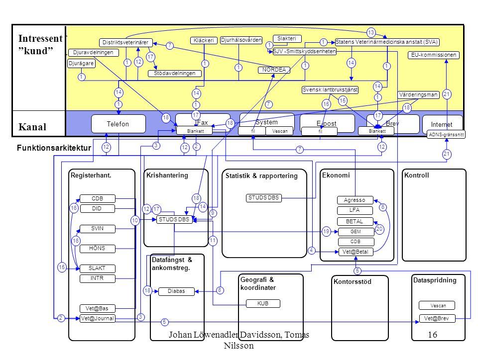 "Johan Löwenadler Davidsson, Tomas Nilsson 16 Statistik & rapportering Dataspridning Ekonomi Misstanke om djursmitta med STUDS DBS Kanal Intressent ""ku"