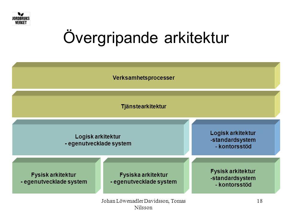 Johan Löwenadler Davidsson, Tomas Nilsson 18 Övergripande arkitektur Tjänstearkitektur Verksamhetsprocesser Logisk arkitektur - egenutvecklade system