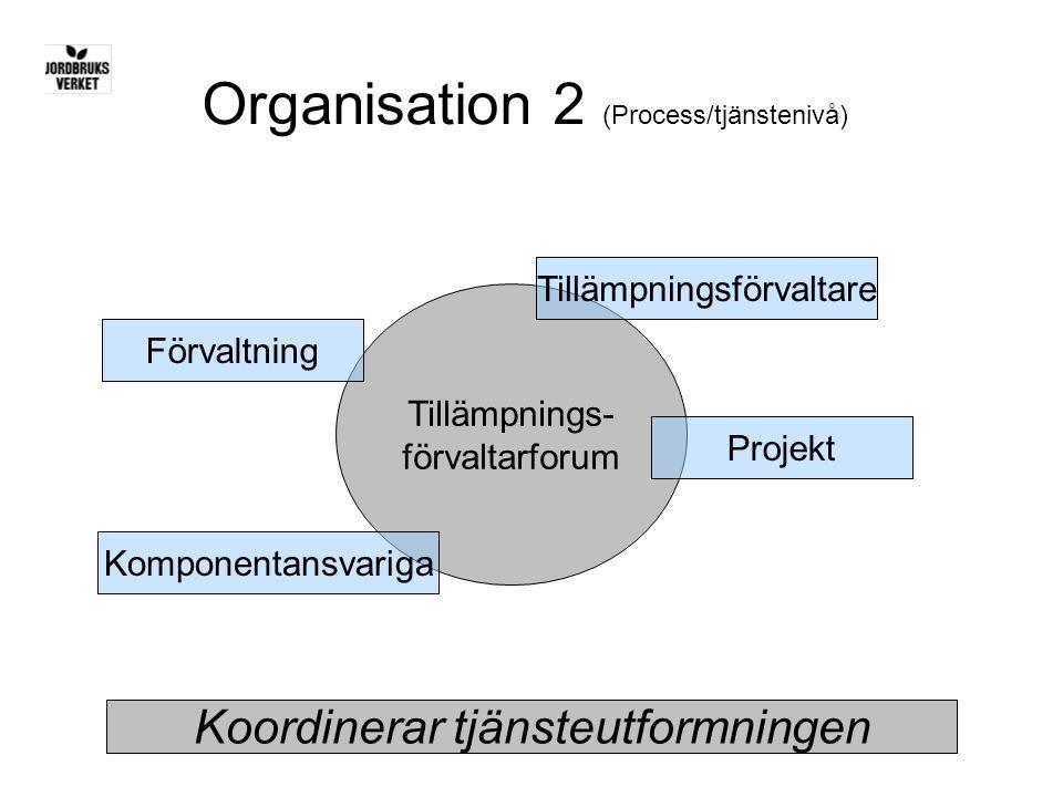 Tillämpnings- förvaltarforum Organisation 2 (Process/tjänstenivå) Koordinerar tjänsteutformningen Tillämpningsförvaltare Projekt Förvaltning Komponent
