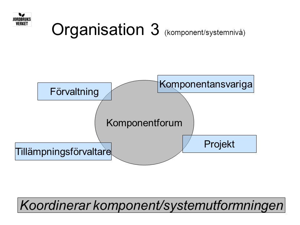 Komponentforum Organisation 3 (komponent/systemnivå) Koordinerar komponent/systemutformningen Tillämpningsförvaltare Projekt Förvaltning Komponentansv
