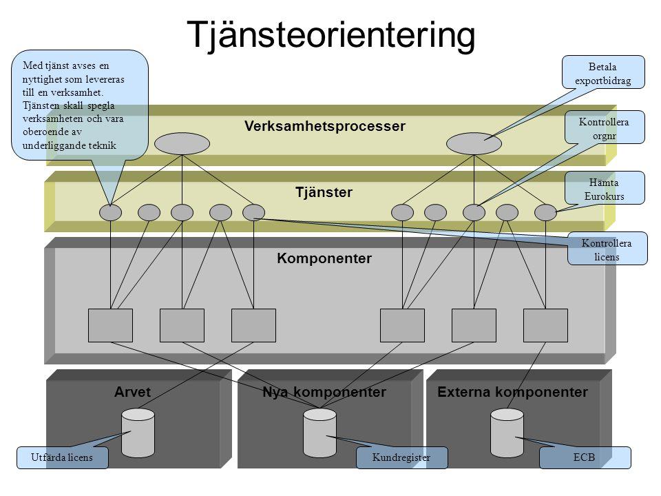 Verksamhetsprocesser Tjänsteorientering Tjänster Komponenter ArvetNya komponenterExterna komponenter Med tjänst avses en nyttighet som levereras till