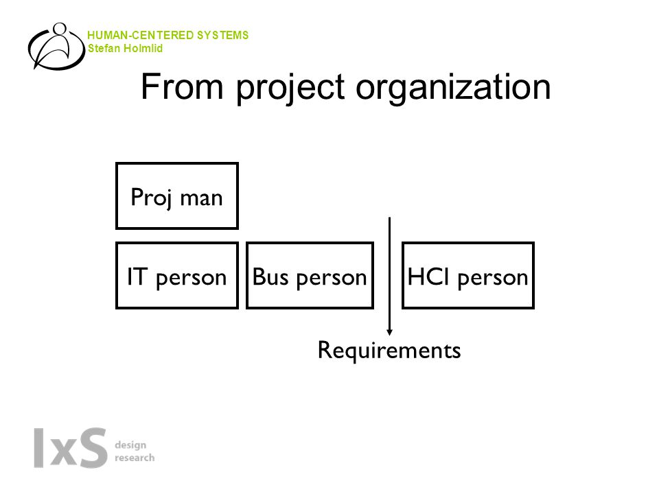 HUMAN-CENTERED SYSTEMS Stefan Holmlid From project organization Proj man IT personBus personHCI person Requirements
