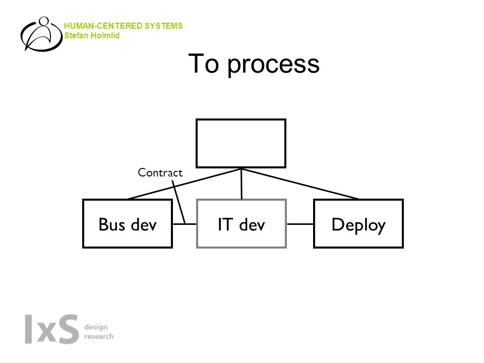 HUMAN-CENTERED SYSTEMS Stefan Holmlid To process Bus devIT devDeploy Contract
