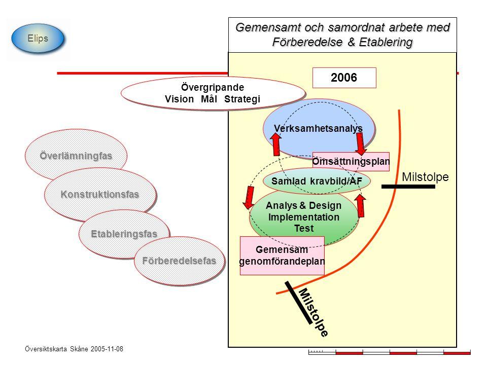 Översiktskarta Skåne 2005-11-08 Elips Överlämningfas KonstruktionsfasKonstruktionsfas EtableringsfasEtableringsfas FörberedelsefasFörberedelsefas Verk