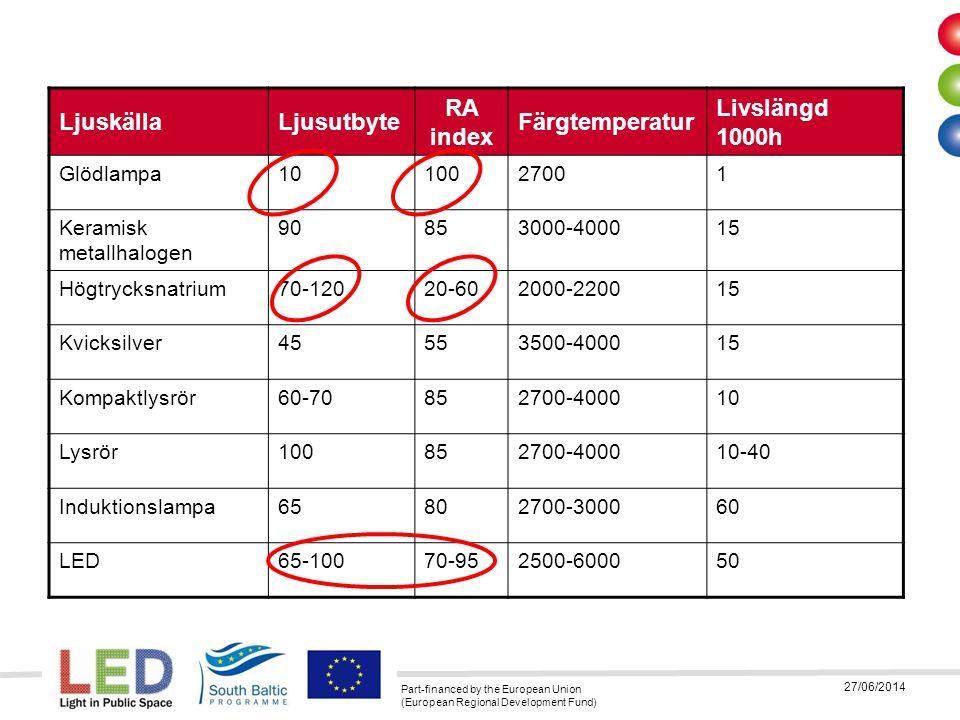 Part-financed by the European Union (European Regional Development Fund) 27/06/2014 LjuskällaLjusutbyte RA index Färgtemperatur Livslängd 1000h Glödla