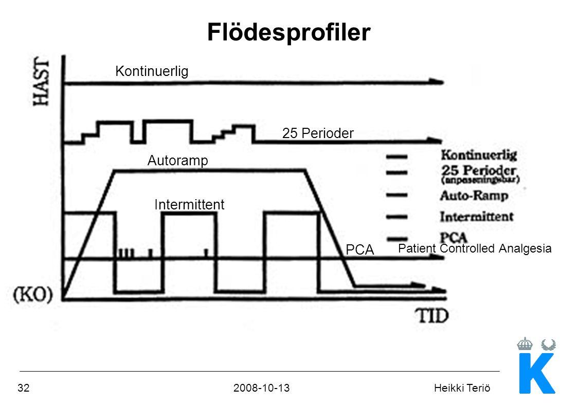322008-10-13Heikki Teriö Flödesprofiler Kontinuerlig Autoramp Intermittent PCA 25 Perioder Patient Controlled Analgesia