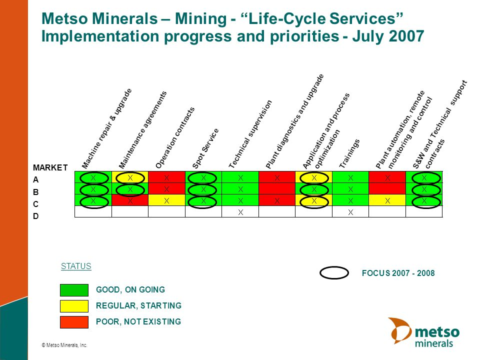 "© Metso Minerals, Inc. GOOD, ON GOING REGULAR, STARTING POOR, NOT EXISTING FOCUS 2007 - 2008 STATUS Metso Minerals – Mining - ""Life-Cycle Services"" Im"