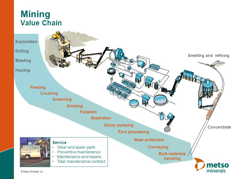 © Metso Minerals, Inc. Pyro processing Mining Value Chain Crushing Conveying Bulk materials handling Flotation Grinding Separation Slurry pumping Scre