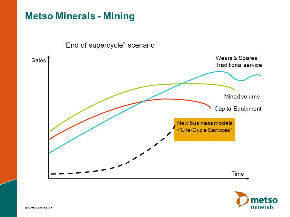 "© Metso Minerals, Inc. ""End of supercycle"" scenario Capital Equipment Mined volume Time Sales New business models •""Life-Cycle Services"" Wears & Spare"