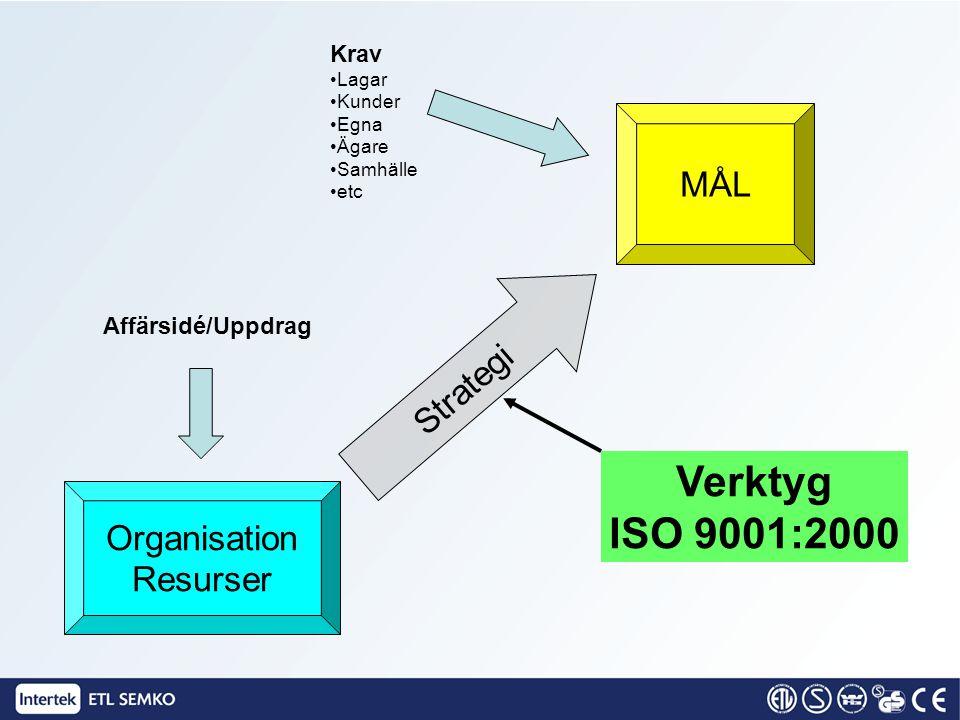 MÅL Strategi Organisation Resurser Affärsidé/Uppdrag Krav •Lagar •Kunder •Egna •Ägare •Samhälle •etc Verktyg ISO 9001:2000
