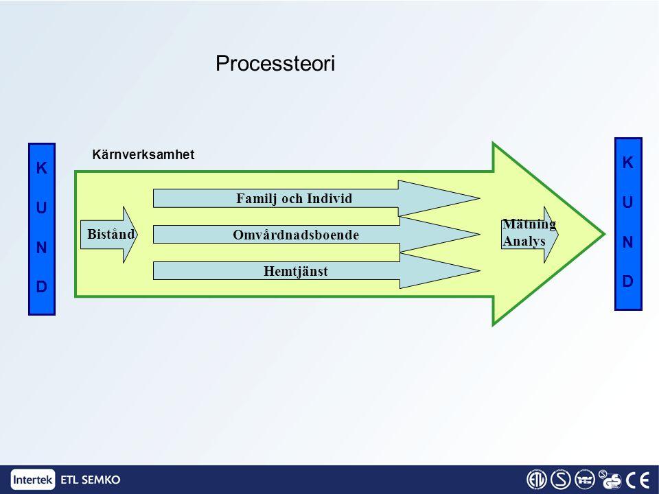 KUNDKUND KUNDKUND Kärnverksamhet Processteori Familj och Individ Omvårdnadsboende Hemtjänst Bistånd Mätning Analys