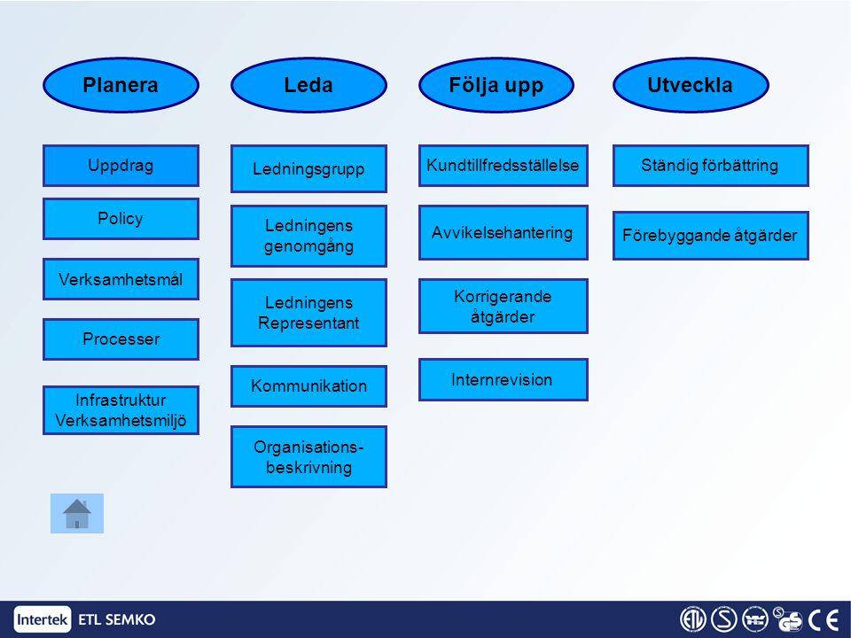PlaneraLedaFölja uppUtveckla Processer Policy Infrastruktur Verksamhetsmiljö Ledningens Representant Kommunikation Ledningens genomgång Organisations-