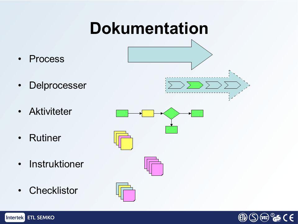 Dokumentation •Process •Delprocesser •Aktiviteter •Rutiner •Instruktioner •Checklistor