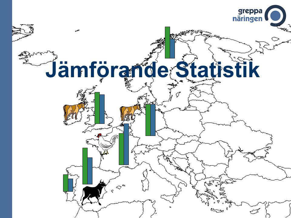 Jämförande Statistik