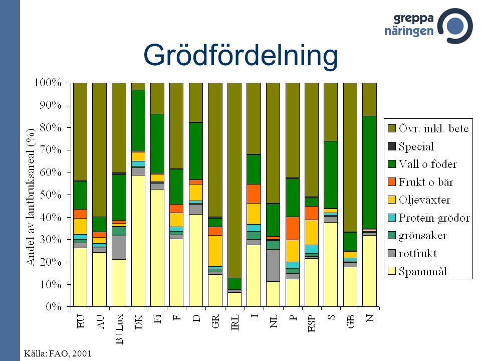 Grödfördelning Källa: FAO, 2001