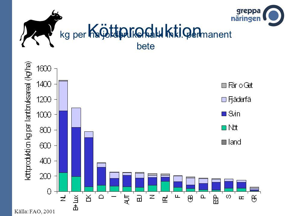 Köttproduktion kg per ha jordbruksmark inkl. permanent bete Källa: FAO, 2001