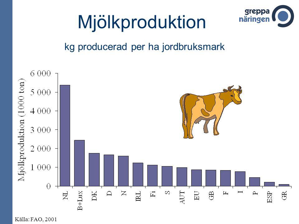 Mjölkproduktion kg producerad per ha jordbruksmark Källa: FAO, 2001