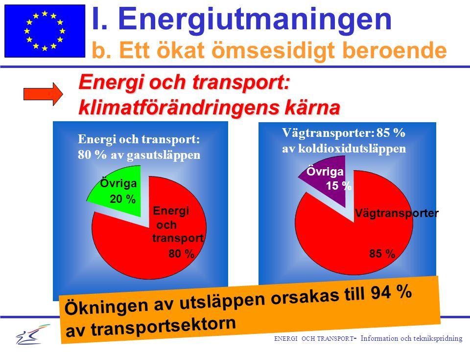 ENERGI OCH TRANSPORT - Information och teknikspridning Övriga 20 % Energi och transport 80 % Energi och transport: 80 % av gasutsläppen Övriga 15 % Vägtransporter 85 % Vägtransporter: 85 % av koldioxidutsläppen I.