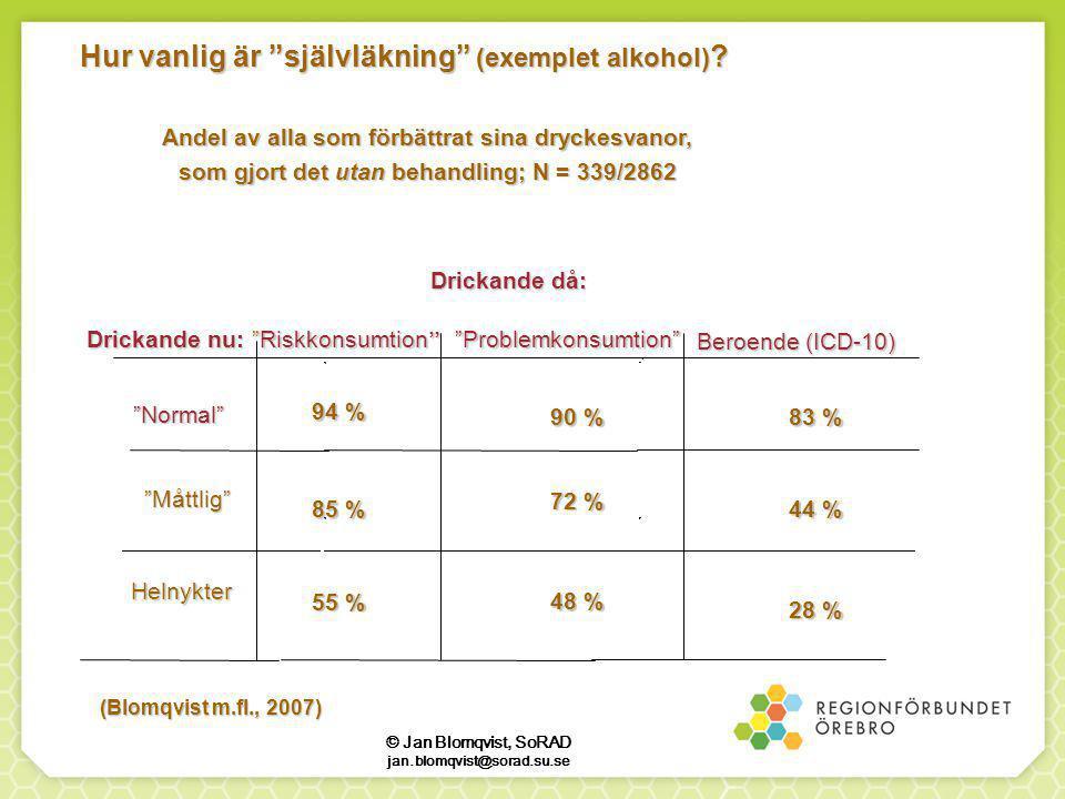 Drickande då: Drickande då: Problemkonsumtion Problemkonsumtion  Beroende (ICD-10) Drickande nu: Drickande nu: Hur vanlig är självläkning (exemplet alkohol) .