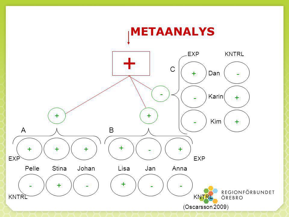 84 METAANALYS + + + + - - - +++ + + - Stina PelleJohanLisaJanAnna Dan Karin Kim - + + -+- + - - EXP KNTRL EXP KNTRL AB C (Oscarsson 2009)
