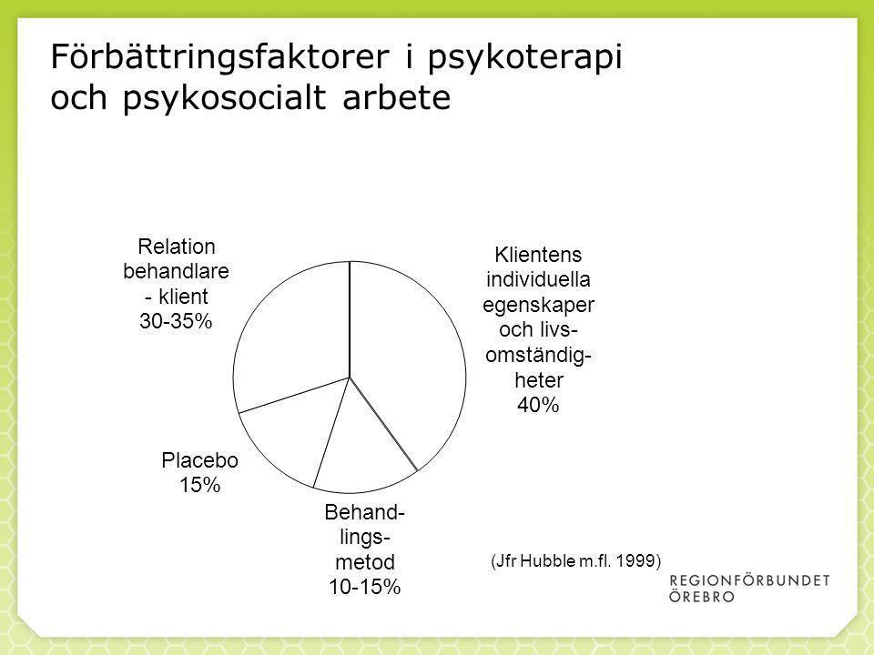 87 Förbättringsfaktorer i psykoterapi och psykosocialt arbete 87 (Jfr Hubble m.fl. 1999)