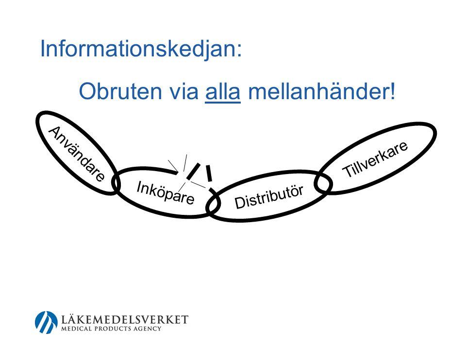 Användare Inköpare Distributör Tillverkare Informationskedjan: Obruten via alla mellanhänder!