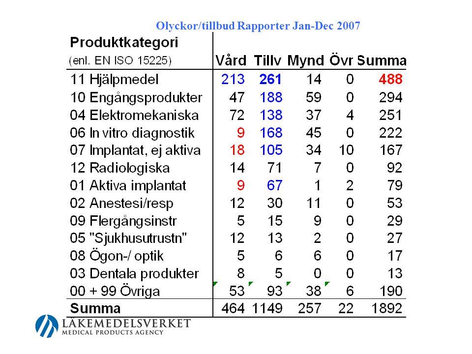 Olyckor/tillbud Rapporter Jan-Dec 2007