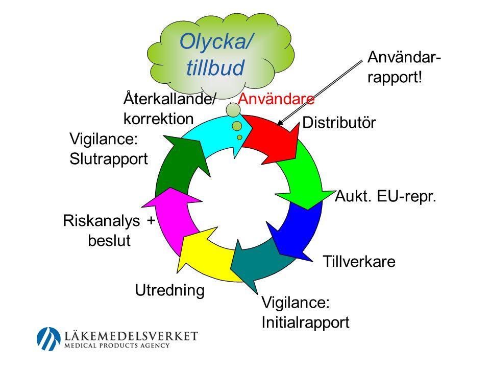 Användar- rapport.Distributör Aukt. EU-repr.