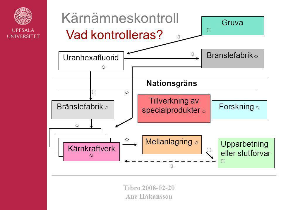 Tibro 2008-02-20 Ane Håkansson Kärnämneskontroll Vad kontrolleras? ☼ ☼ ☼ ☼ ☼ Nationsgräns Bränslefabrik ☼ Mellanlagring ☼ Upparbetning eller slutförva