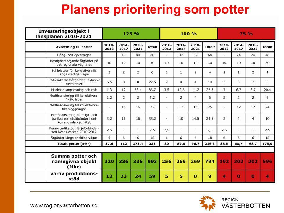 www.regionvasterbotten.se Planens prioritering som potter