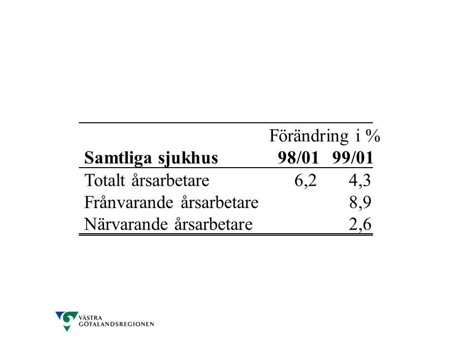 Förändring i % Samtliga sjukhus98/0199/01 Totalt årsarbetare6,24,3 Frånvarande årsarbetare8,9 Närvarande årsarbetare2,6