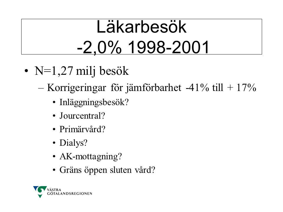 Läkarbesök -2,0% 1998-2001 •N=1,27 milj besök –Korrigeringar för jämförbarhet -41% till + 17% •Inläggningsbesök? •Jourcentral? •Primärvård? •Dialys? •