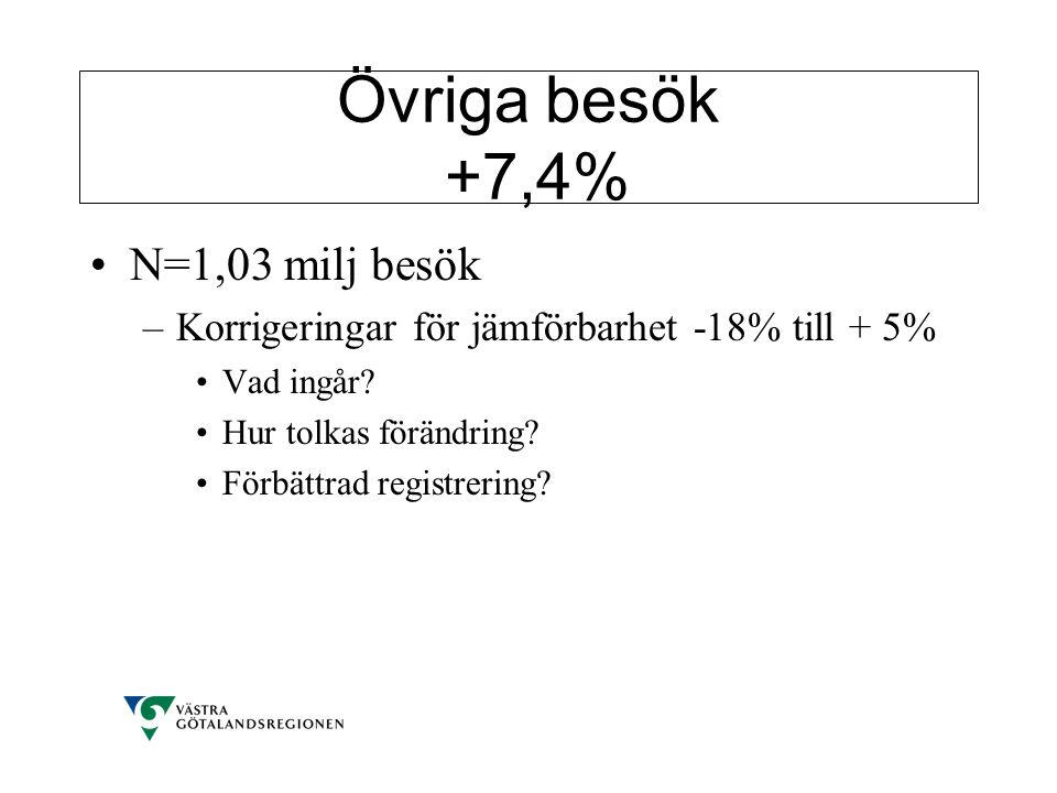Övriga besök +7,4% •N=1,03 milj besök –Korrigeringar för jämförbarhet -18% till + 5% •Vad ingår? •Hur tolkas förändring? •Förbättrad registrering?