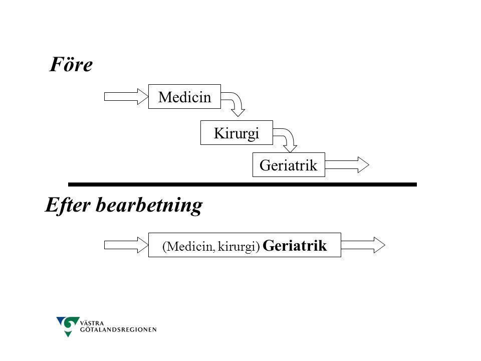 Medicin Kirurgi Geriatrik (Medicin, kirurgi) Geriatrik Före Efter bearbetning