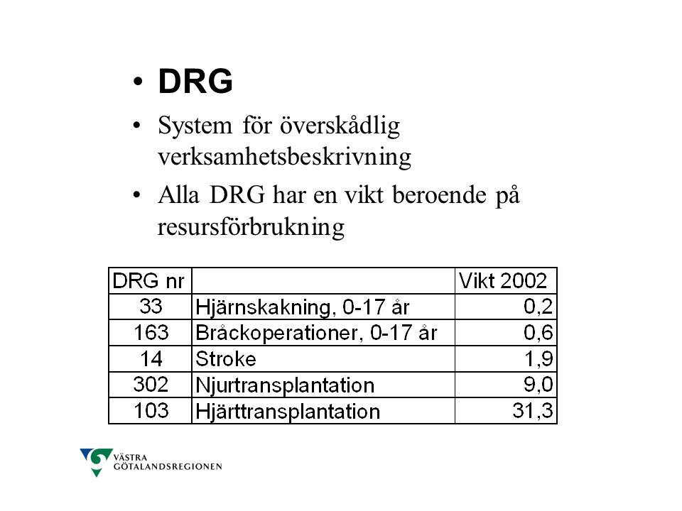 •DRG •System för överskådlig verksamhetsbeskrivning •Alla DRG har en vikt beroende på resursförbrukning