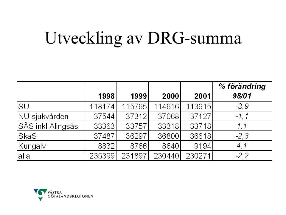 Utveckling av DRG-summa