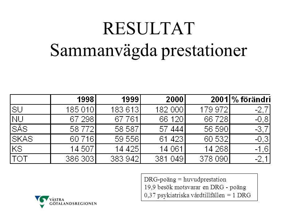 RESULTAT Sammanvägda prestationer DRG-poäng = huvudprestation 19,9 besök motsvarar en DRG - poäng 0,37 psykiatriska vårdtillfällen = 1 DRG