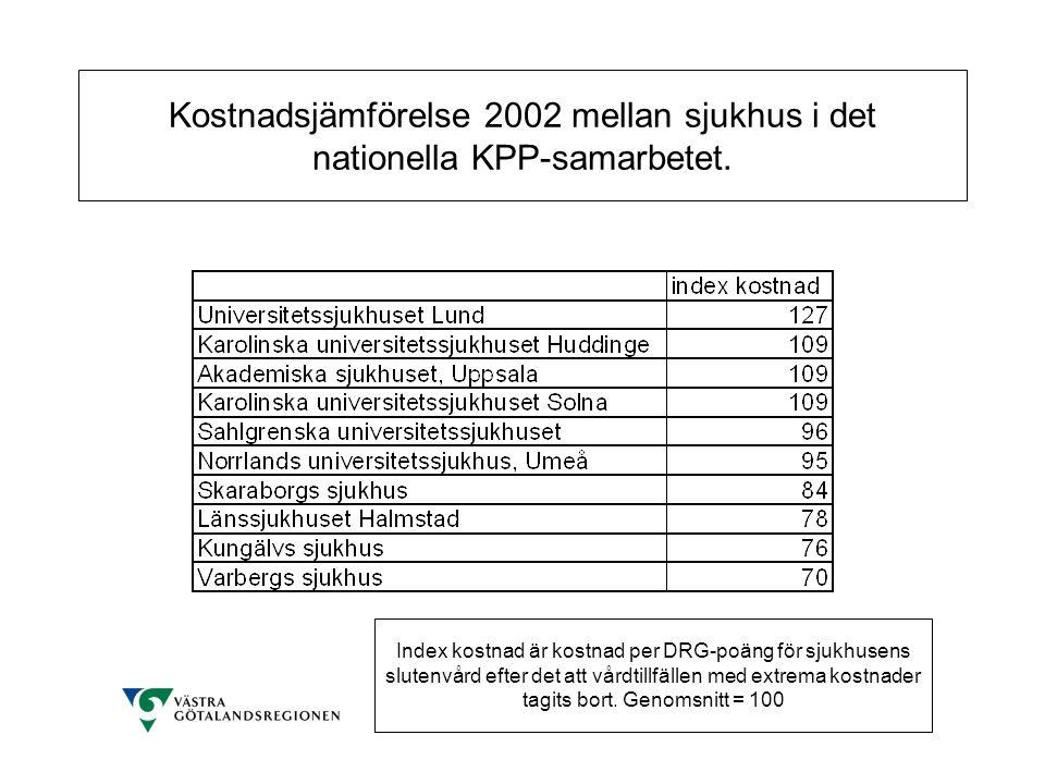 Kostnadsjämförelse 2002 mellan sjukhus i det nationella KPP-samarbetet. Index kostnad är kostnad per DRG-poäng för sjukhusens slutenvård efter det att