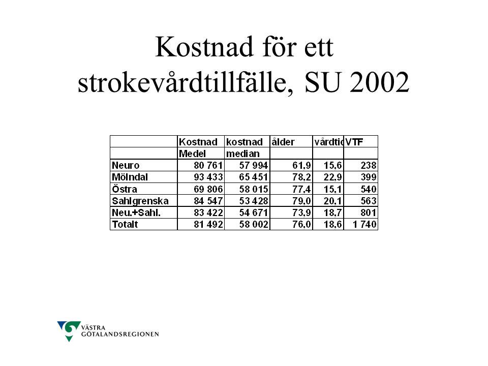 Kostnad för ett strokevårdtillfälle, SU 2002