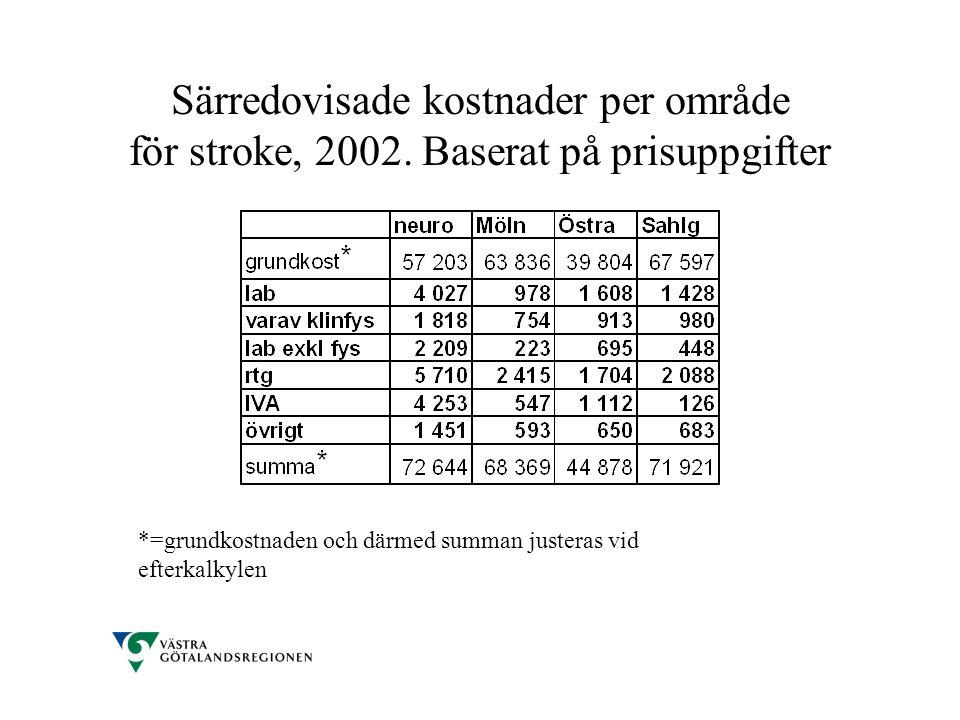 Särredovisade kostnader per område för stroke, 2002. Baserat på prisuppgifter *=grundkostnaden och därmed summan justeras vid efterkalkylen