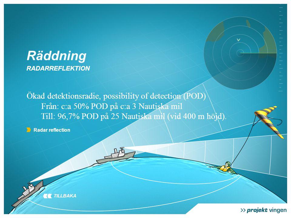 Radar reflection Räddning RADARREFLEKTION Ökad detektionsradie, possibility of detection (POD) Från: c:a 50% POD på c:a 3 Nautiska mil Till: 96,7% POD på 25 Nautiska mil (vid 400 m höjd).