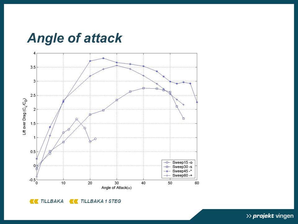Angle of attack TILLBAKATILLBAKA 1 STEG