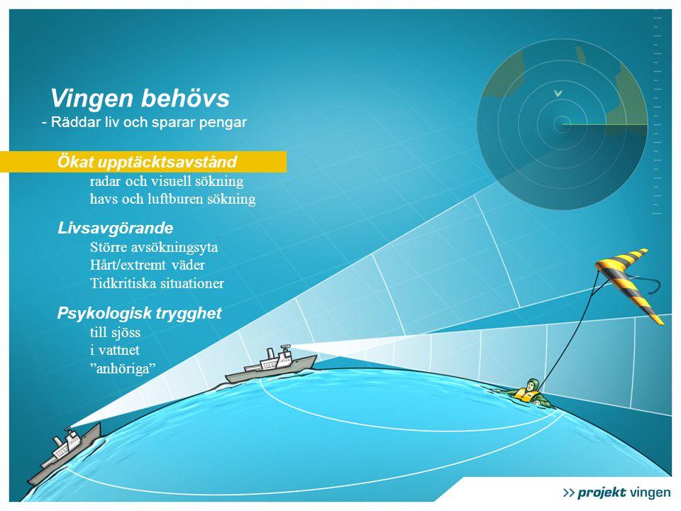 Ökat upptäcktsavstånd radar och visuell sökning havs och luftburen sökning Livsavgörande Större avsökningsyta Hårt/extremt väder Tidkritiska situationer Psykologisk trygghet till sjöss i vattnet anhöriga Vingen behövs - Räddar liv och sparar pengar